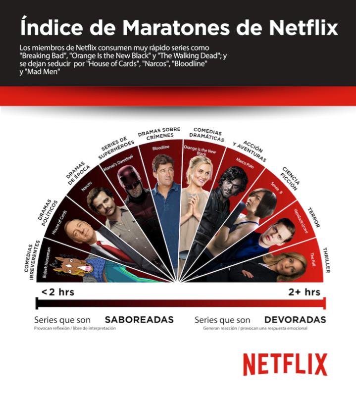 consumo_Netflix